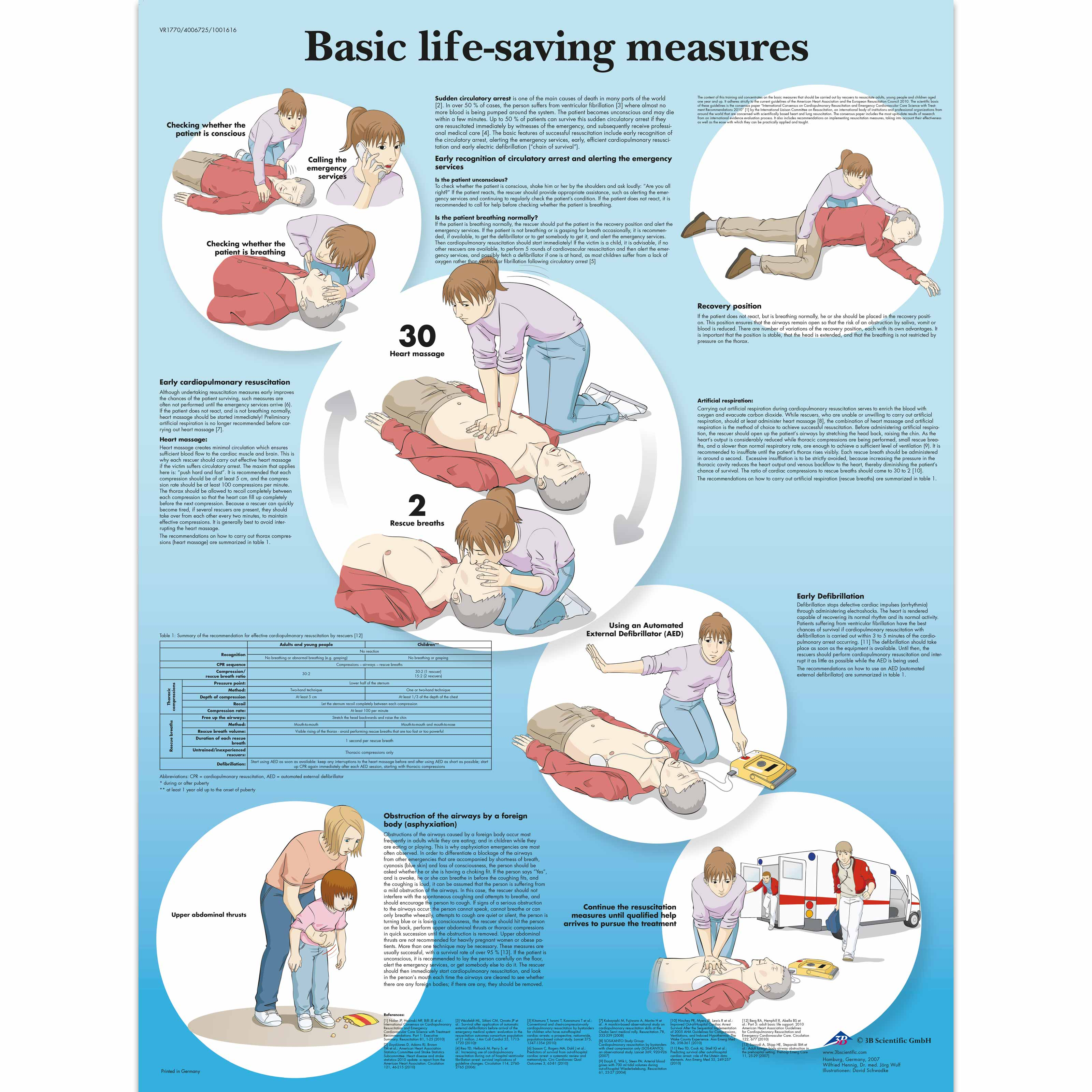 Basic Life Support Chart - VR1770L - BLS and CPR Accessories - 3B ...